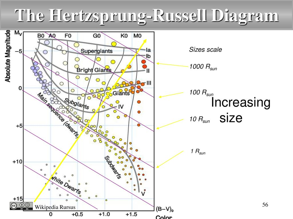 Introduction to astronomy ppt video online download the hertzsprung russell diagram pooptronica