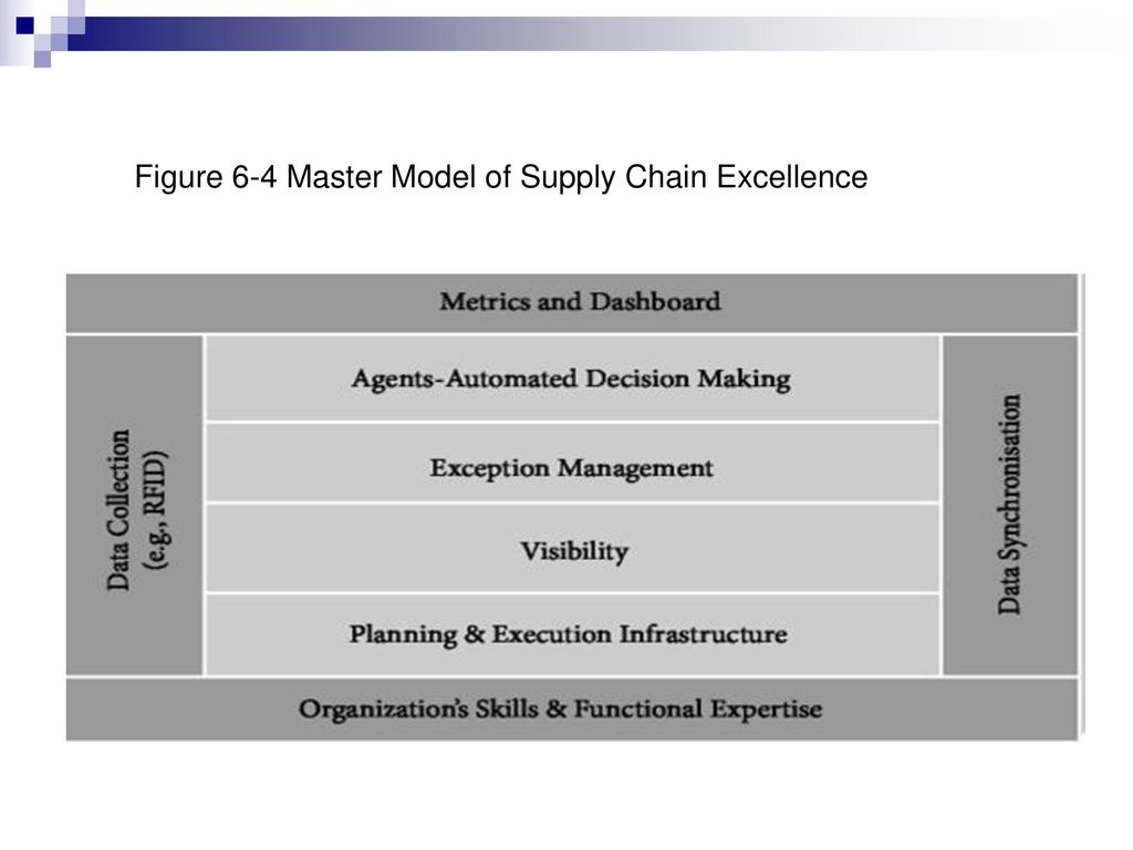 masters in supply chain