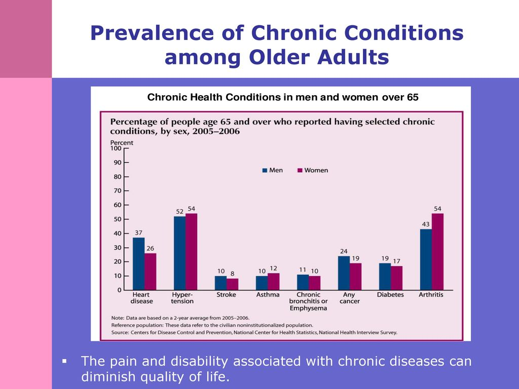 chronic disease among the aged concept Chronic kidney disease (ckd) among patients aged 65 years or older who have esrd, mortality rates are 6 times higher than in the general population.