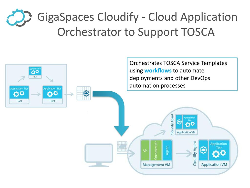 Tosca topology and orchestration specification for cloud gigaspaces cloudify cloud application orchestrator to support tosca malvernweather Gallery