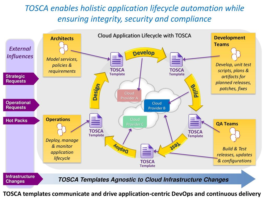 Tosca topology and orchestration specification for cloud tosca templates agnostic to cloud infrastructure changes malvernweather Choice Image