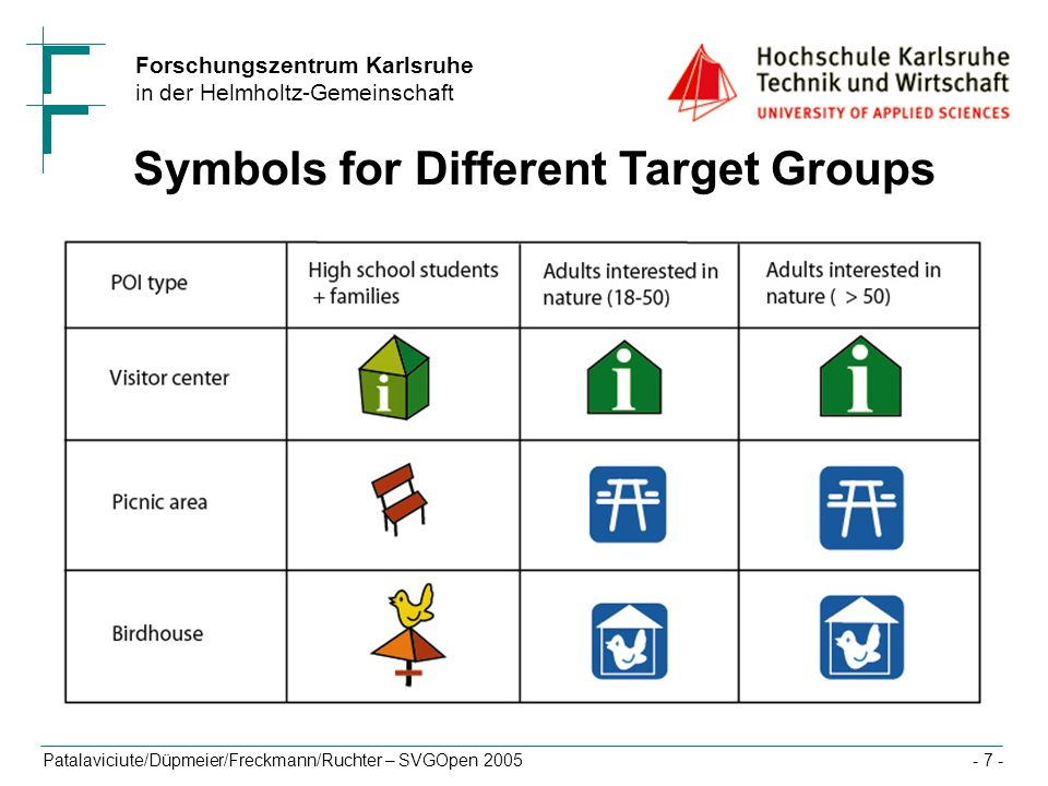 Symbols for Different Target Groups