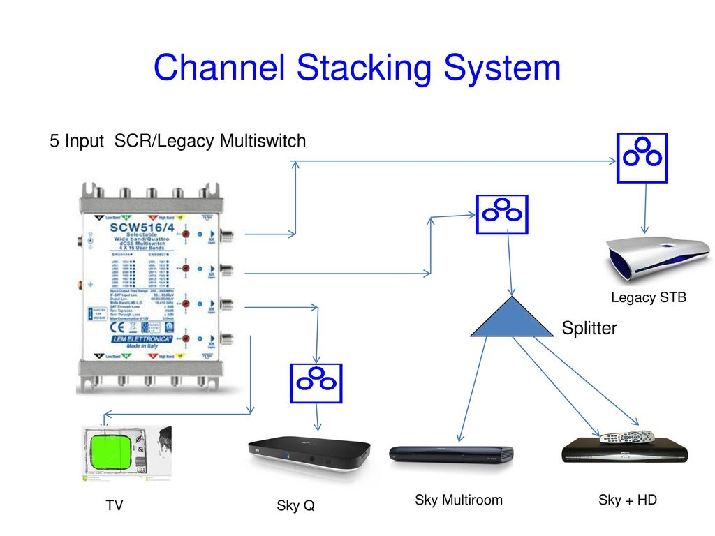 sky multiroom wiring diagram  | 1000 x 523