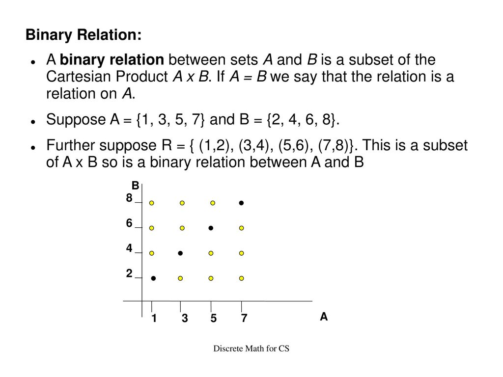 Binary Relation A Between Sets And B Is Subset Of The Cartesian Product X If We Say That
