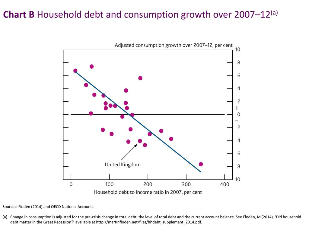 Chart B Household debt and consumption growth over 2007–12(a)