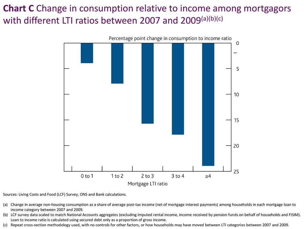 Chart C Change in consumption relative to income among mortgagors with different LTI ratios between 2007 and 2009(a)(b)(c)