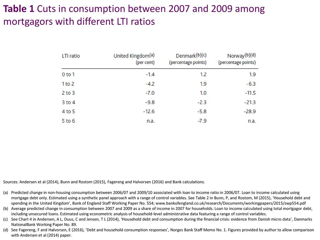 Table 1 Cuts in consumption between 2007 and 2009 among mortgagors with different LTI ratios