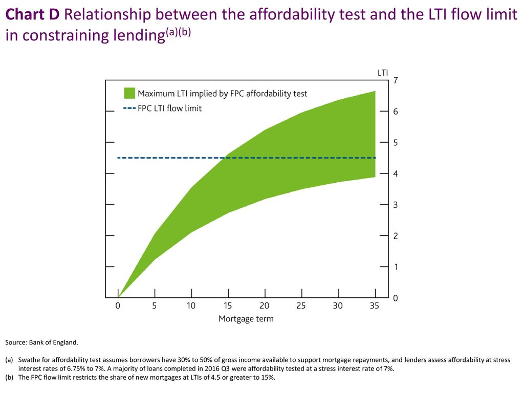 Chart D Relationship between the affordability test and the LTI flow limit in constraining lending(a)(b)