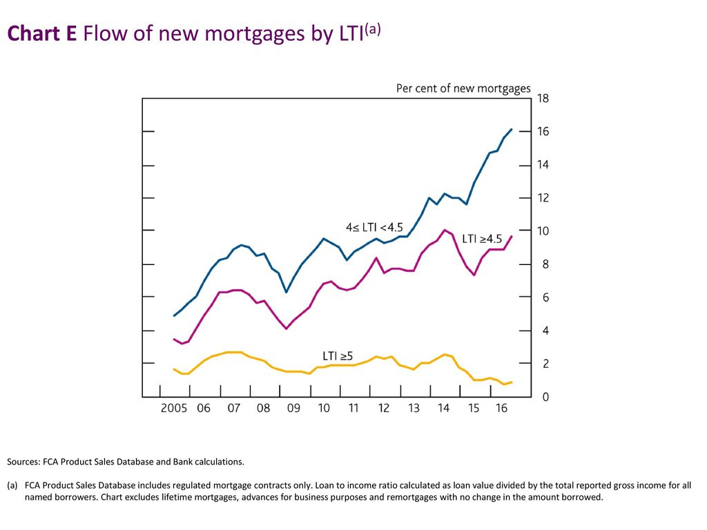 Chart E Flow of new mortgages by LTI(a)