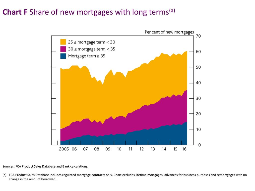 Chart F Share of new mortgages with long terms(a)