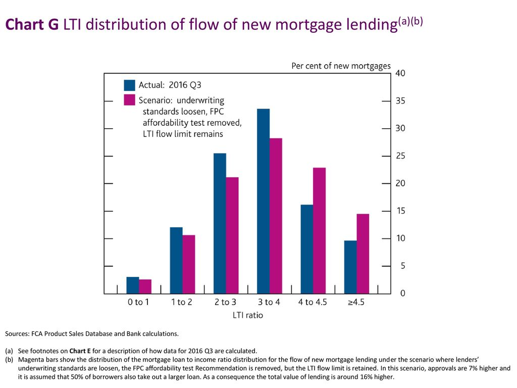 Chart G LTI distribution of flow of new mortgage lending(a)(b)