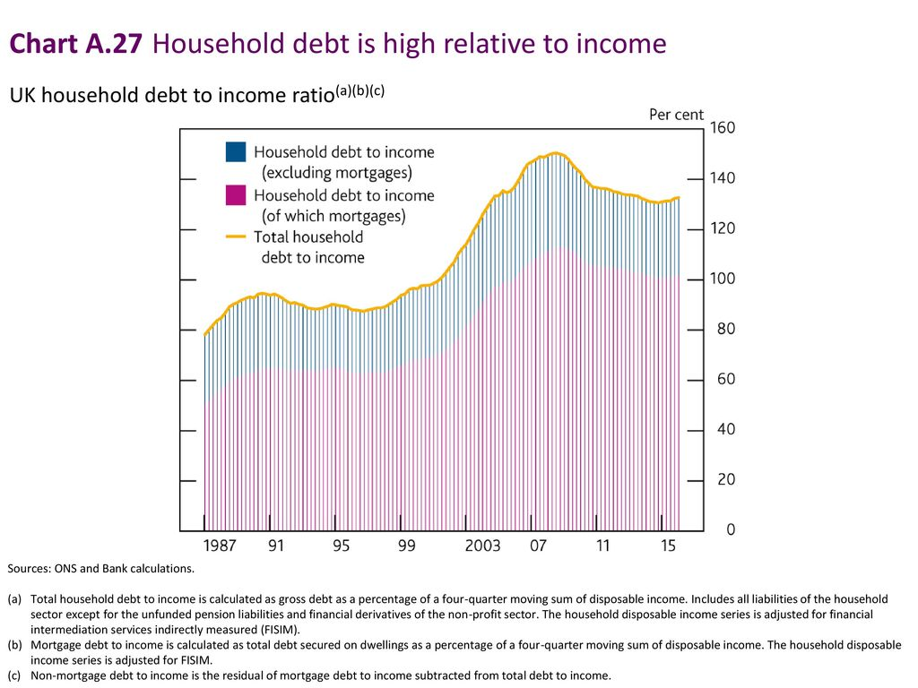 Chart A.27 Household debt is high relative to income
