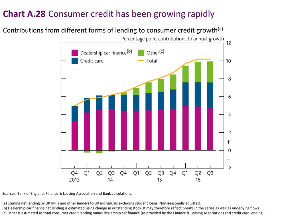Chart A.28 Consumer credit has been growing rapidly