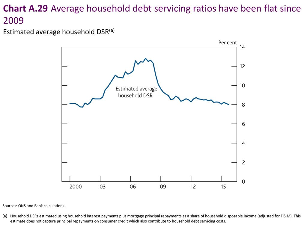 Chart A.29 Average household debt servicing ratios have been flat since 2009