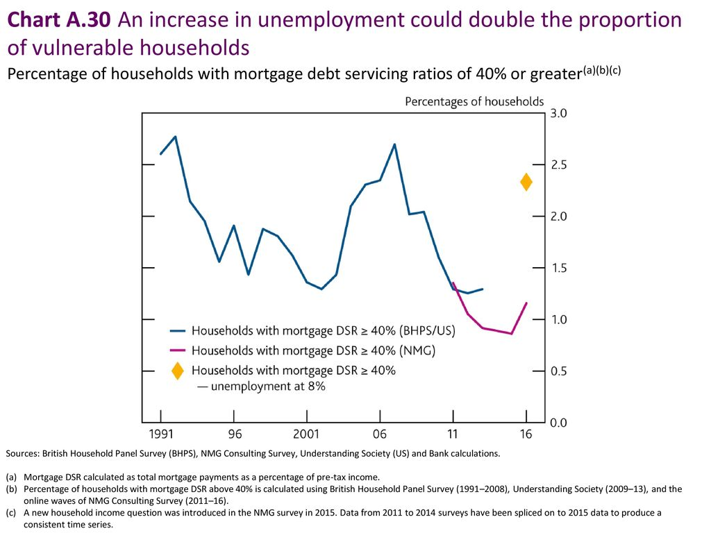 Chart A.30 An increase in unemployment could double the proportion of vulnerable households