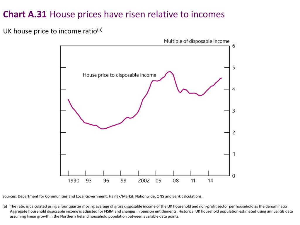 Chart A.31 House prices have risen relative to incomes