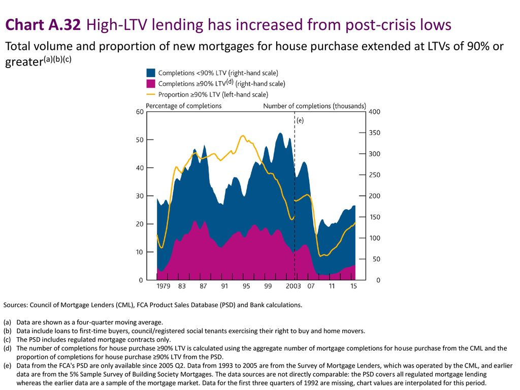 Chart A.32 High-LTV lending has increased from post-crisis lows