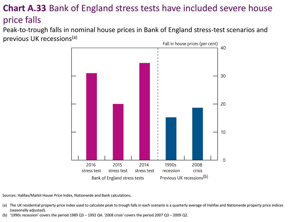 Chart A.33 Bank of England stress tests have included severe house price falls