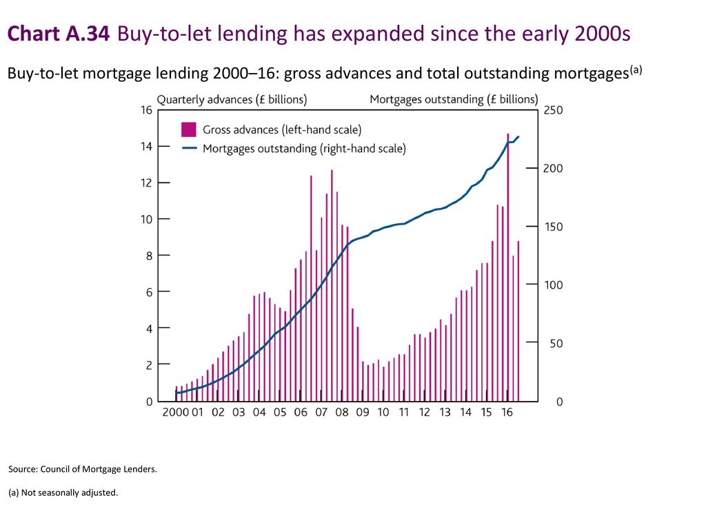 Chart A.34 Buy-to-let lending has expanded since the early 2000s