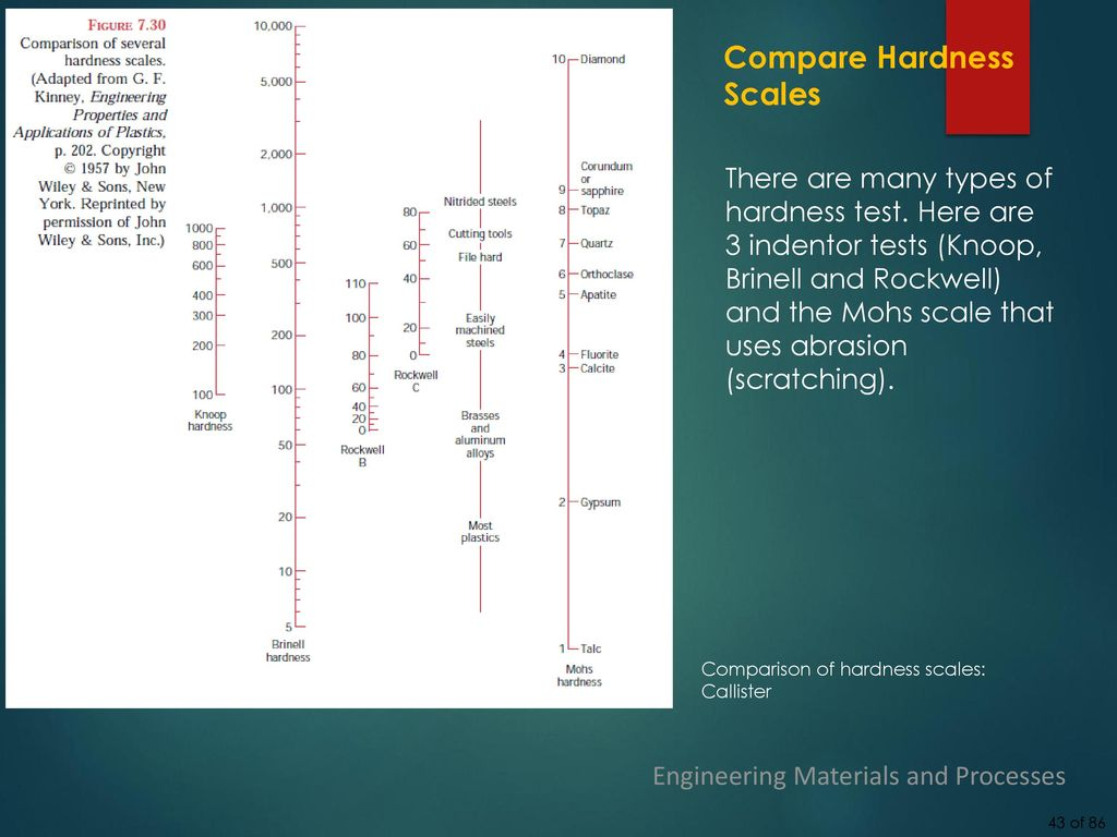 Engineering materials and processes lecture 3 mechanical testing 43 compare hardness scales geenschuldenfo Gallery
