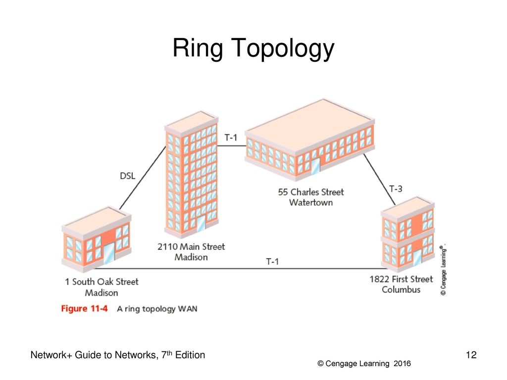 Network topology ring gallery diagram and writign diagram ring network topology advantages and disadvantages cafeteria floor diagram of ring topology examples of computer peripherals ccuart Gallery