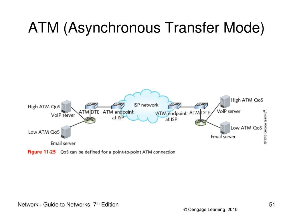 Asynchronous Transfer Mode Networks - PowerPoint PPT Presentation
