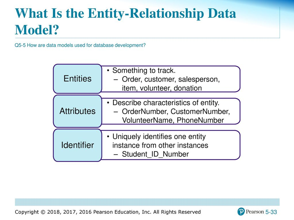 the entity relationship modeling In general, modeling is based on the three-schema architecture a schema is a abstract definition of reality the levels are: 3 avoid intelligent-keys (stored data.