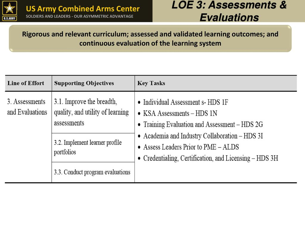 The army learning strategy ppt download 13 loe 1betcityfo Choice Image