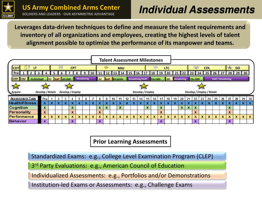 The army learning strategy ppt download 18 individual assessments 1betcityfo Choice Image