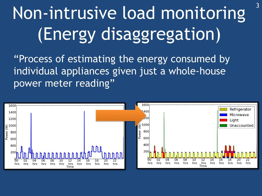 Whole House Energy Monitor : Nilmtk an open source toolkit for non intrusive load