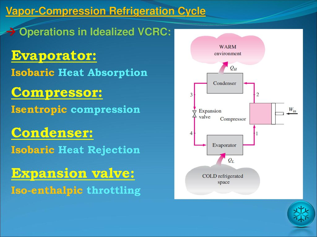 Refrigeration cycles ppt download vapor compression refrigeration cycle pooptronica