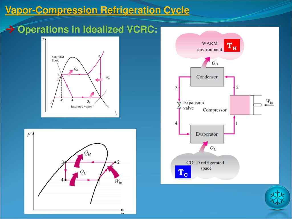 Refrigeration cycles ppt download vapor compression refrigeration cycle pooptronica Images