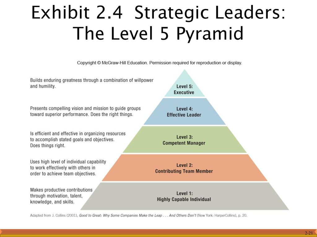 level 5 leaders Level 5 leaders, discover why humility is integral to the leadership style of great business geniuses.