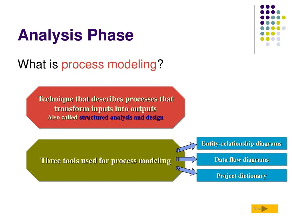 systems development life cycle ppt download analysis phase what is process modeling 12059329 - Process Modeling Ppt