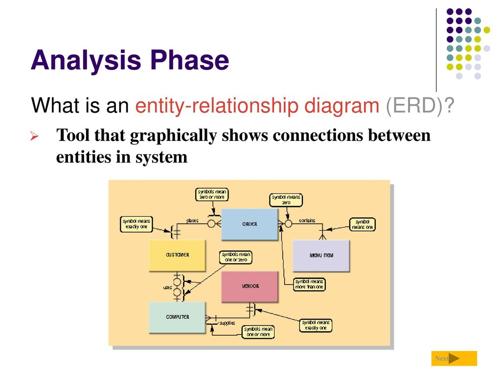 what is an entity relationship diagram essay Entity relationship diagram (erd), design of the information flow, data base,  user interface information systems computer science  zeepedia, buy college  essays online  another diagrammatical tool used in system design is erd erd .