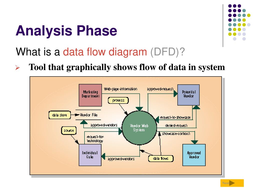 what is flow diagram how to pull electrical wire through conduit analysis phase what is a data flow diagram 28dfd29 what is flow diagramhtml - Dfd Tool