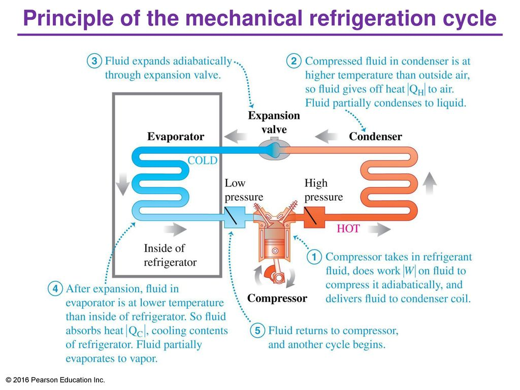 The second law of thermodynamics ppt video online download principle of the mechanical refrigeration cycle pooptronica