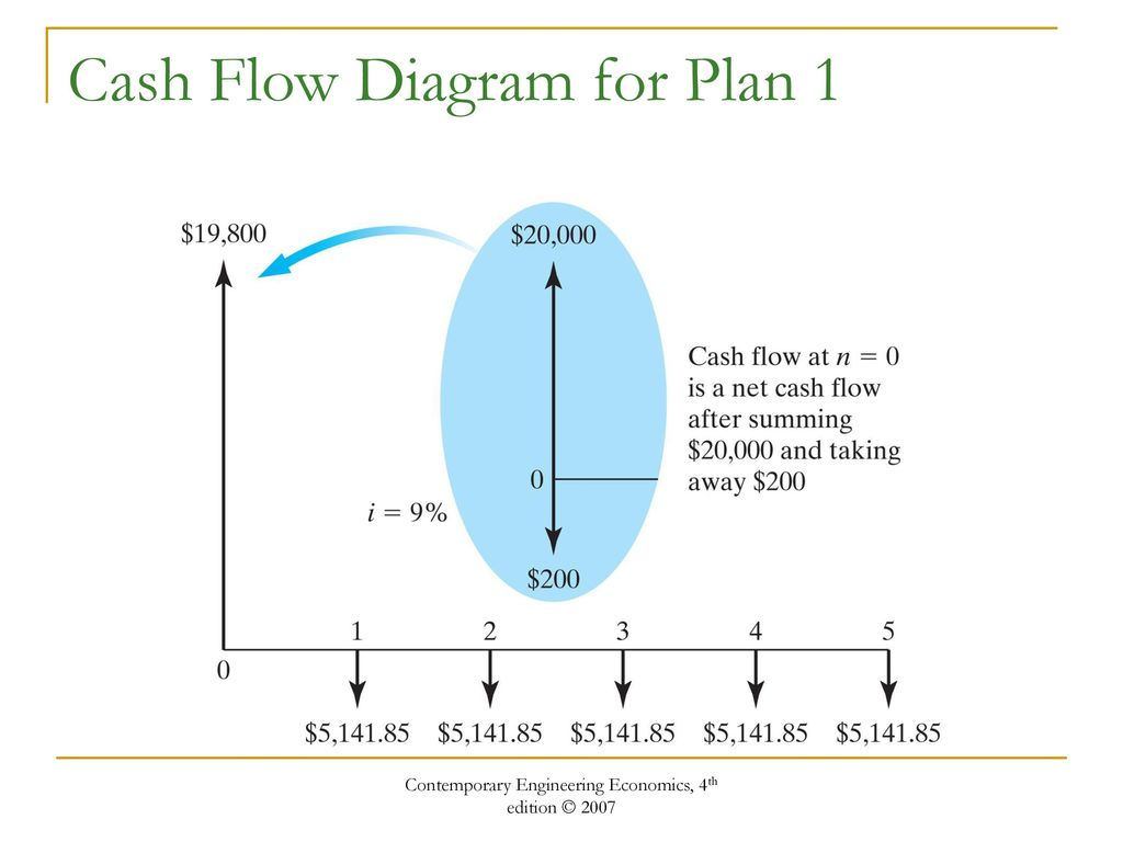 how to create a cash flow diagram