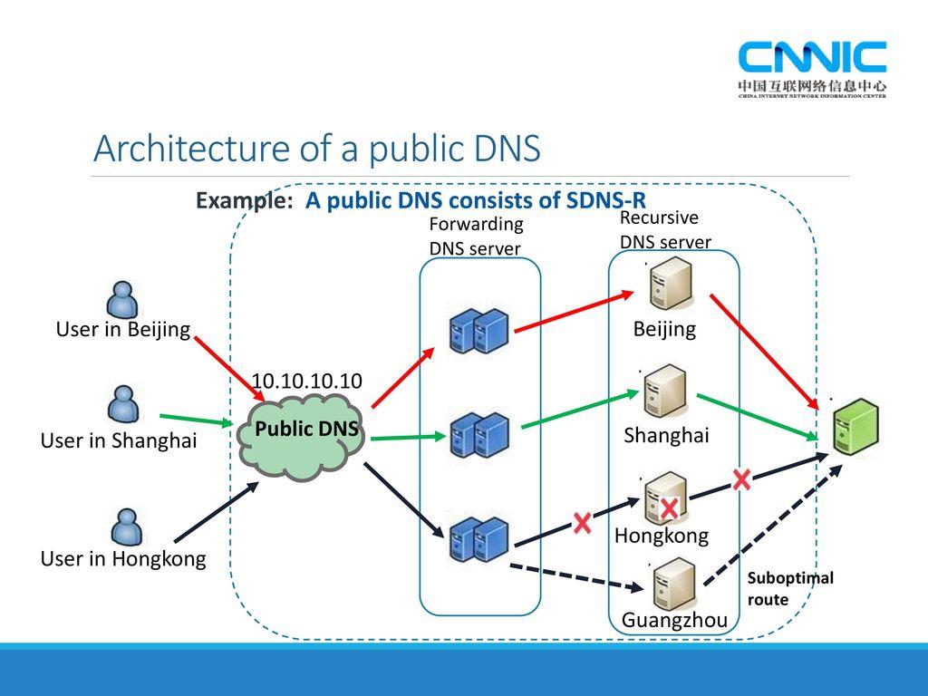 Architecture Of A Public DNS