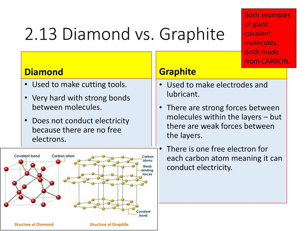Periodic table graphite choice image periodic table images graphite periodic table images periodic table images c2 topic 1 and ppt video online download graphite gamestrikefo Images