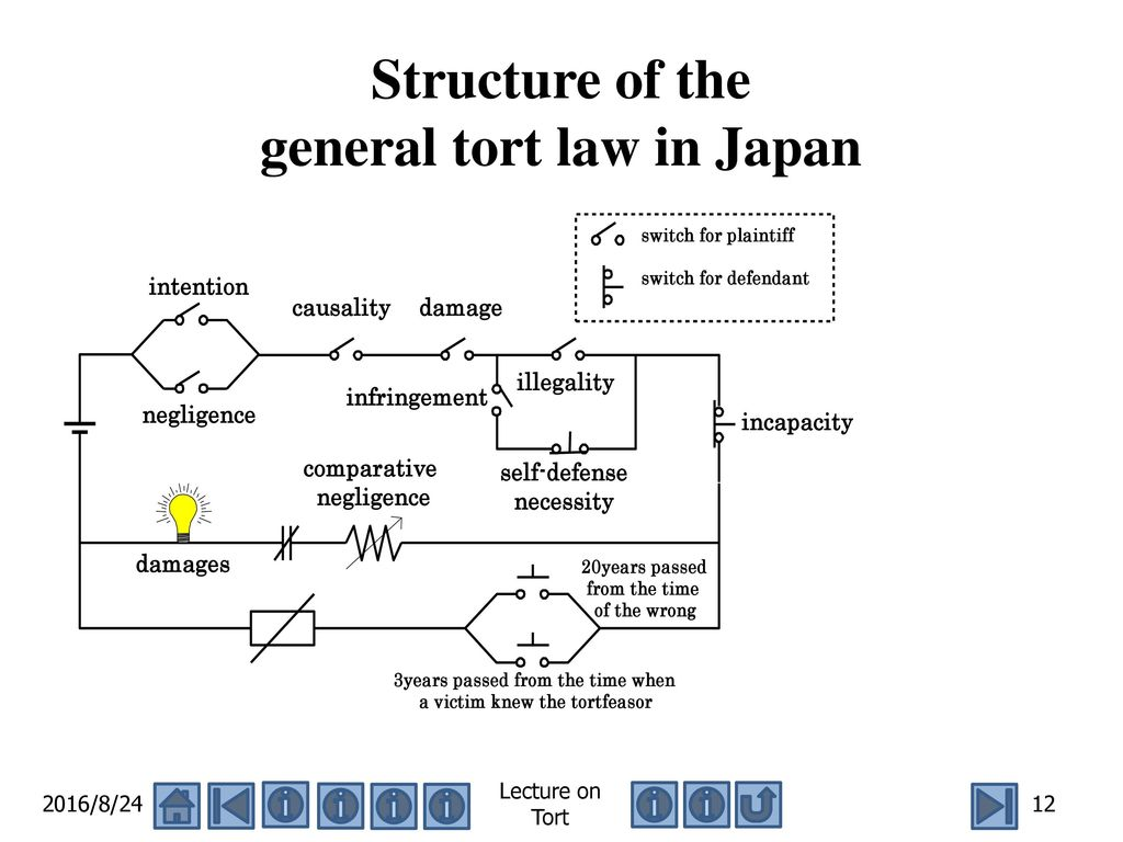 general defenses in law of torts Civil tort law deals with breaches of civil duties, rather than a contractual duty or a general societal duty read this article to learn more.