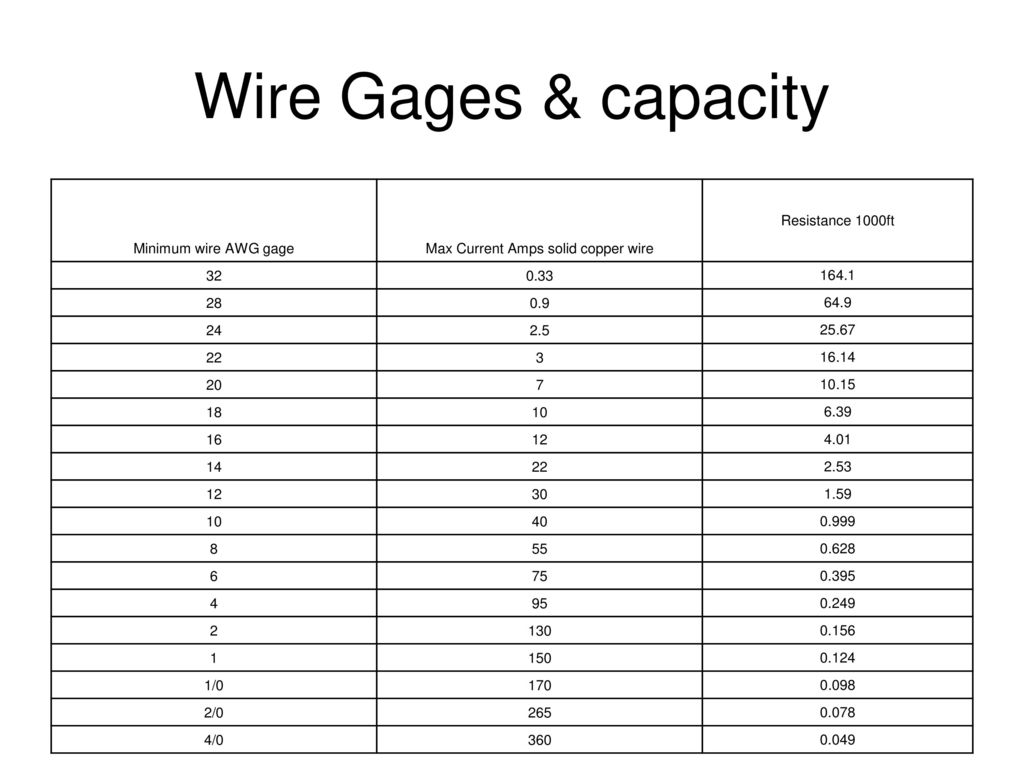 Lovely Wire Gage Current Images - Electrical and Wiring Diagram ...