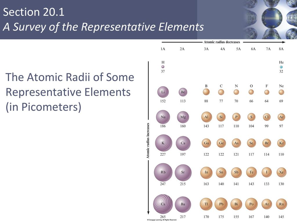 Representative elements in periodic table choice image periodic lo 110 students can justify with evidence the arrangement of the reviewing the periodic table regions gamestrikefo Choice Image
