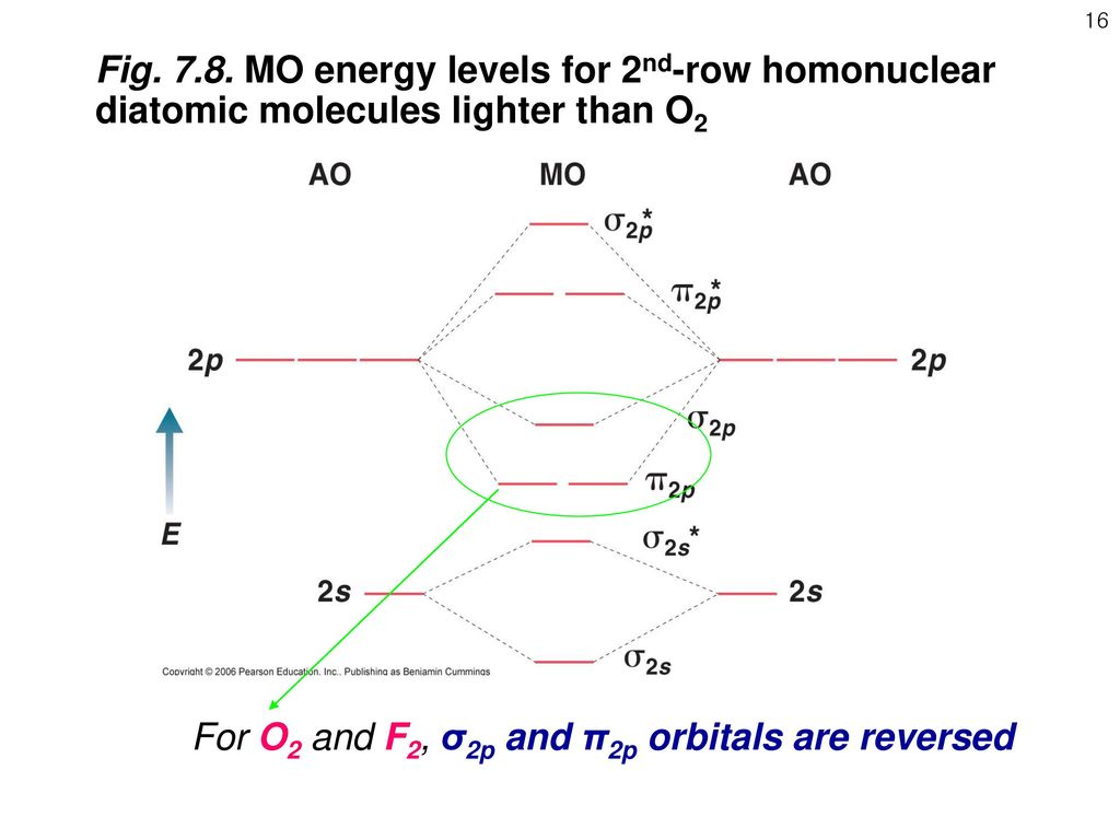 1 chapter 7 orbitals and chemical bonding ii the molecular for o2 and f2 2p and 2p orbitals are reversed pooptronica Gallery