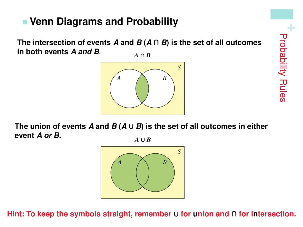 Probability random variables ppt download venn diagrams and probability pooptronica