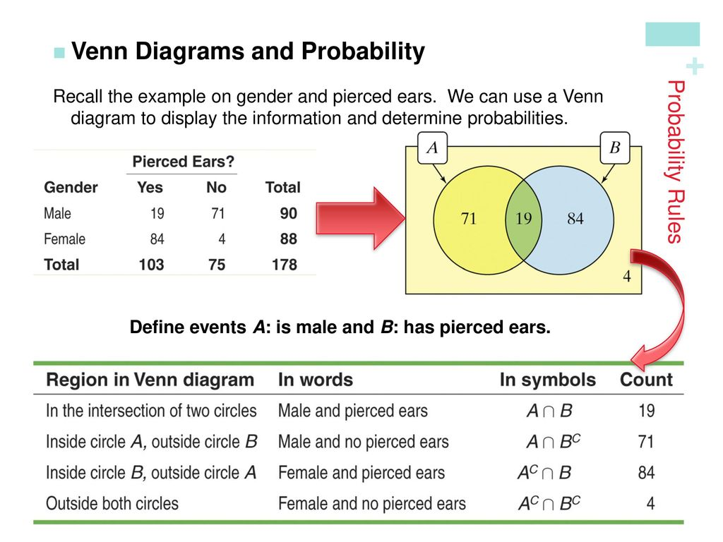 Probability random variables ppt download 22 venn diagrams and probability pooptronica Gallery