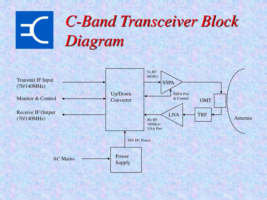28 Ddr3 Block Diagram Repair Wiring Scheme Virtex 6 C Band