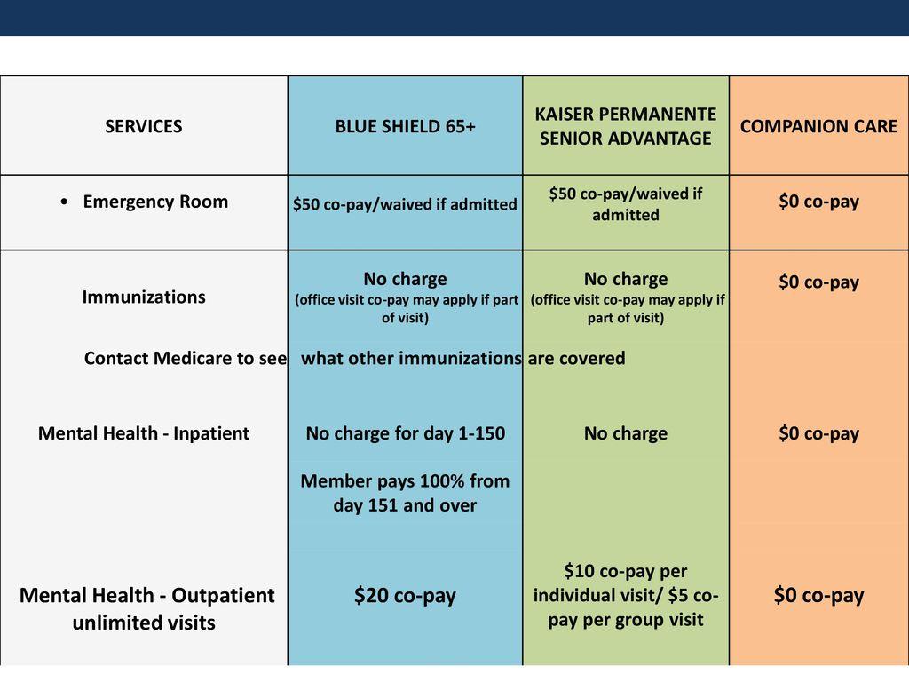 Medicare 101 Presentation - ppt download