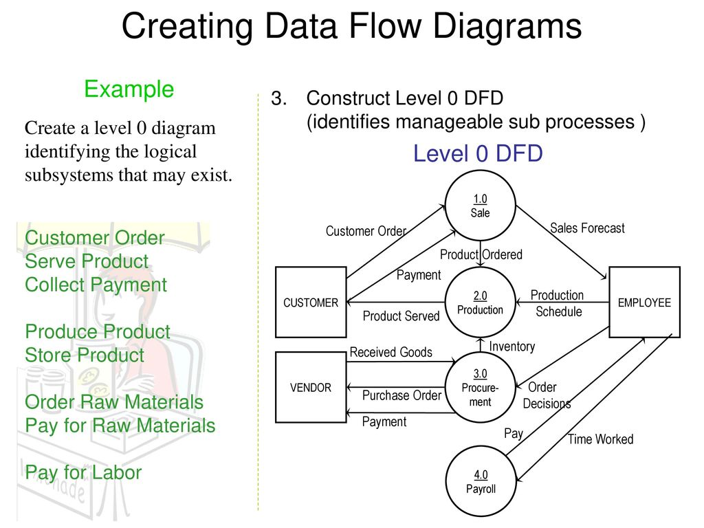 Dfd examples yong choi bpa csub ppt download creating data flow diagrams pooptronica Image collections