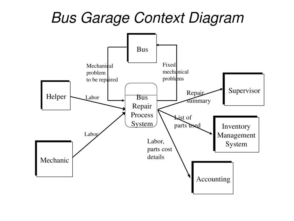 Dfd examples yong choi bpa csub ppt download bus garage context diagram pooptronica